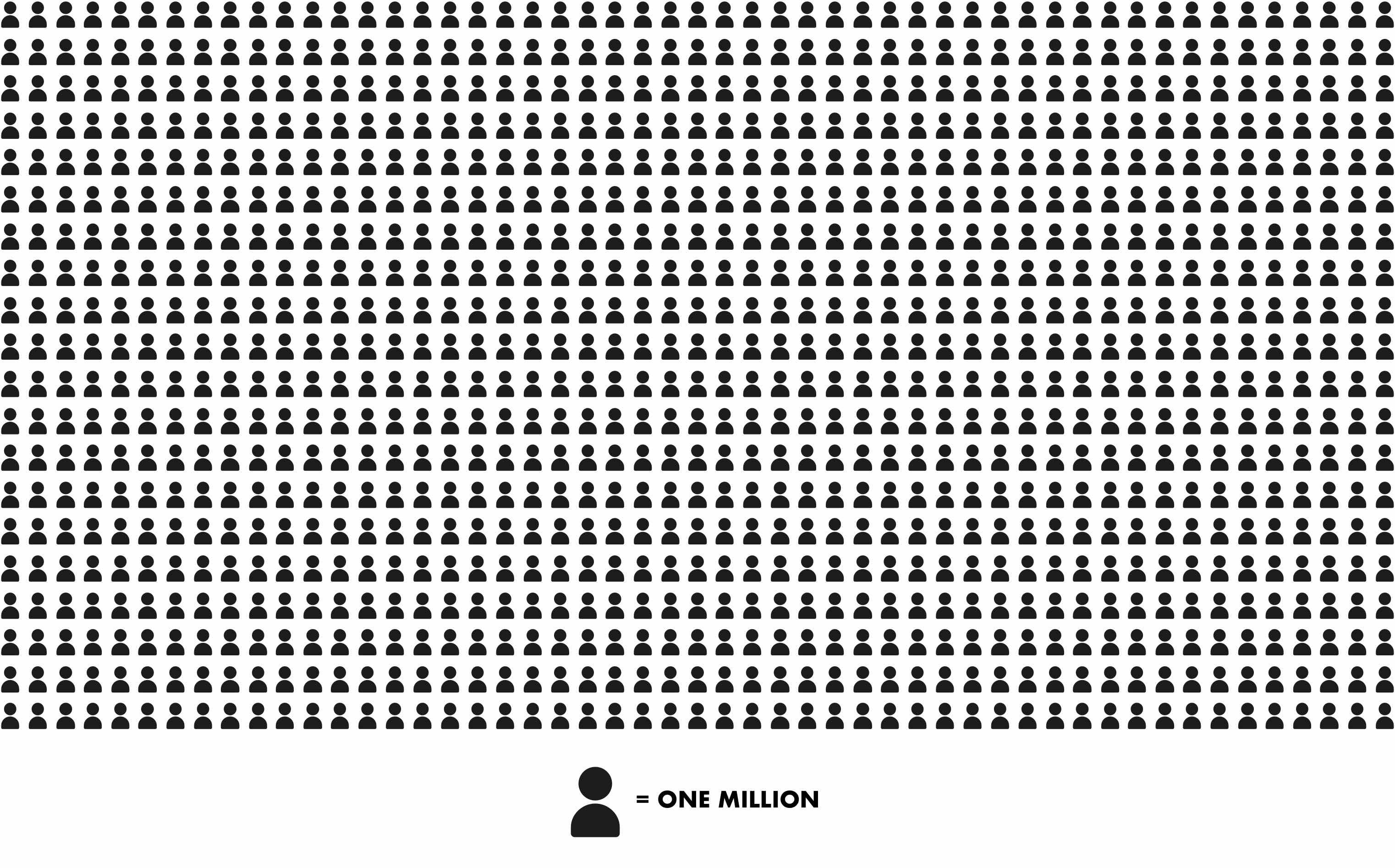 One billion users infographic
